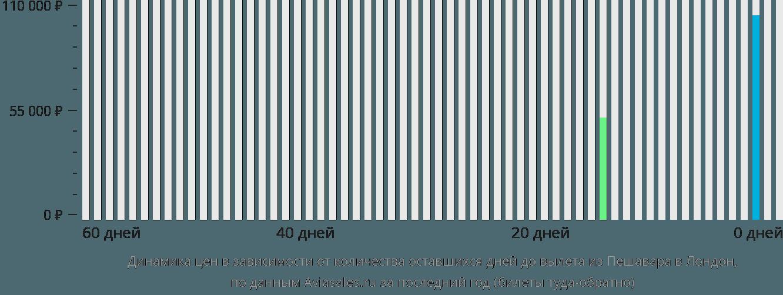 Динамика цен в зависимости от количества оставшихся дней до вылета из Пешавара в Лондон