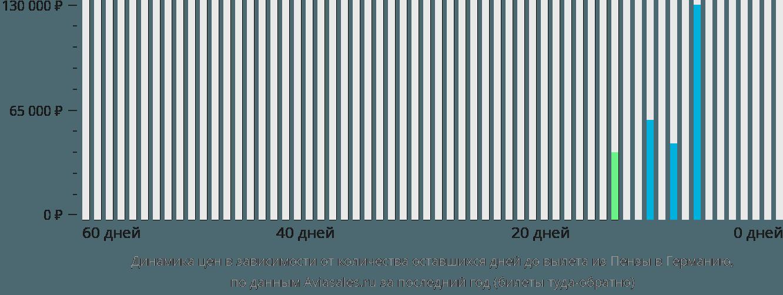 Динамика цен в зависимости от количества оставшихся дней до вылета из Пензы в Германию