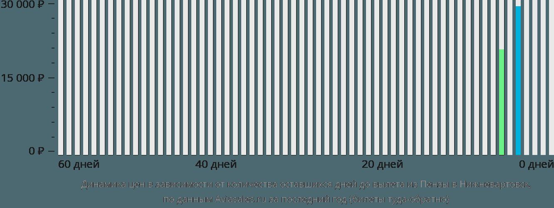 Динамика цен в зависимости от количества оставшихся дней до вылета из Пензы в Нижневартовск