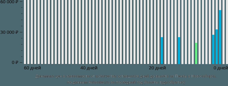 Динамика цен в зависимости от количества оставшихся дней до вылета из Пензы в Новосибирск