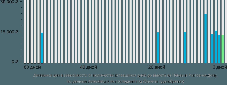 Билеты на самолет из пензы в анапу самые дешевые билеты на самолет в ставрополь