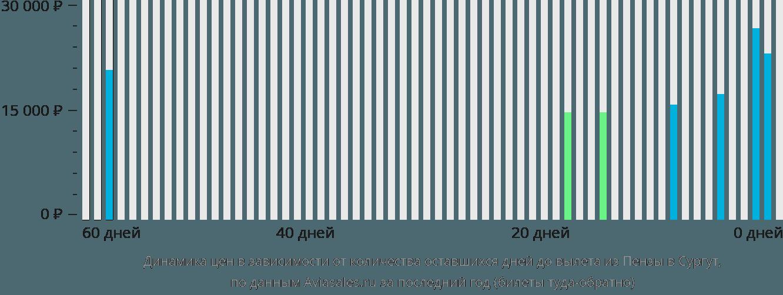 Динамика цен в зависимости от количества оставшихся дней до вылета из Пензы в Сургут