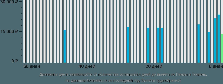 Динамика цен в зависимости от количества оставшихся дней до вылета из Пензы в Тюмень