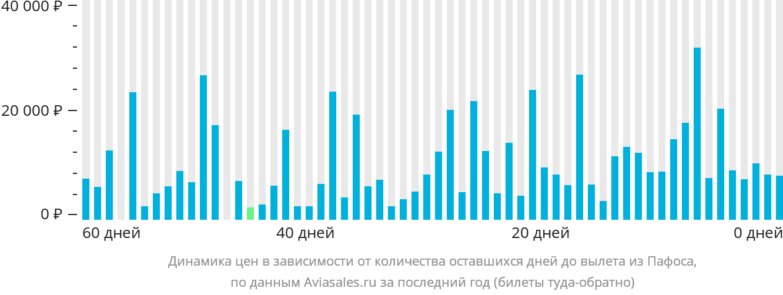Динамика цен в зависимости от количества оставшихся дней до вылета из Пафоса