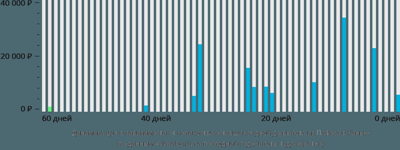 Динамика цен в зависимости от количества оставшихся дней до вылета из Пафоса в Ханью