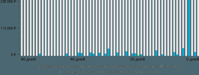 Динамика цен в зависимости от количества оставшихся дней до вылета из Перпиньяна