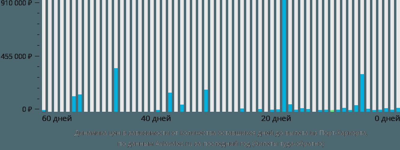 Динамика цен в зависимости от количества оставшихся дней до вылета из Порта-Харкорта