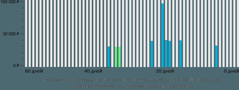 Динамика цен в зависимости от количества оставшихся дней до вылета из Порт-Хедленда