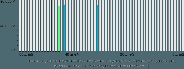 Динамика цен в зависимости от количества оставшихся дней до вылета из Филадельфии в Минск