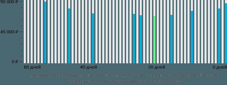 Динамика цен в зависимости от количества оставшихся дней до вылета из Филадельфии в Тель-Авив