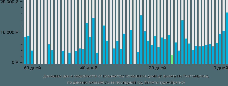 Динамика цен в зависимости от количества оставшихся дней до вылета из Пхитсанулока