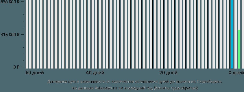 Динамика цен в зависимости от количества оставшихся дней до вылета из Пхалаборвы