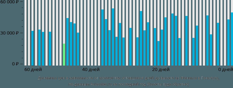 Динамика цен в зависимости от количества оставшихся дней до вылета из Финикса в Гонолулу