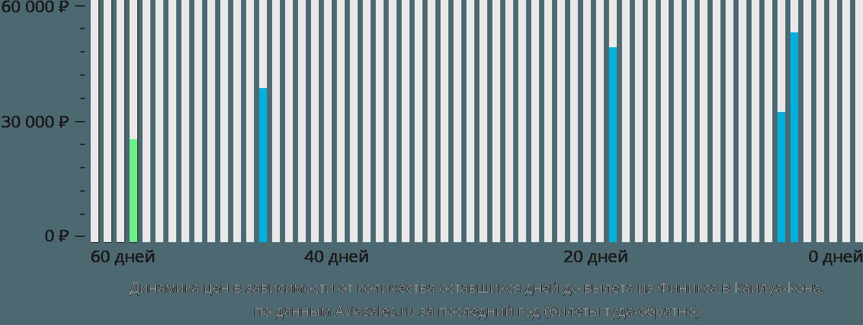 Динамика цен в зависимости от количества оставшихся дней до вылета из Финикса в Каилуа-Кона