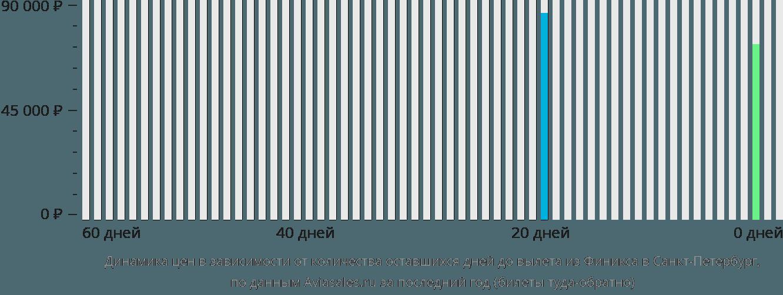 Динамика цен в зависимости от количества оставшихся дней до вылета из Финикса в Санкт-Петербург