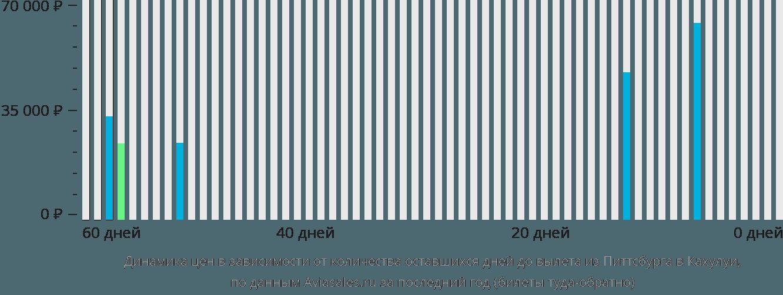 Динамика цен в зависимости от количества оставшихся дней до вылета из Питтсбурга в Кахулуи