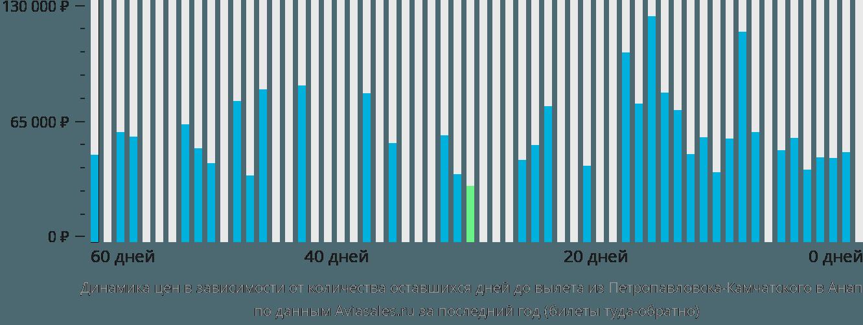 Динамика цен в зависимости от количества оставшихся дней до вылета из Петропавловска-Камчатского в Анапу