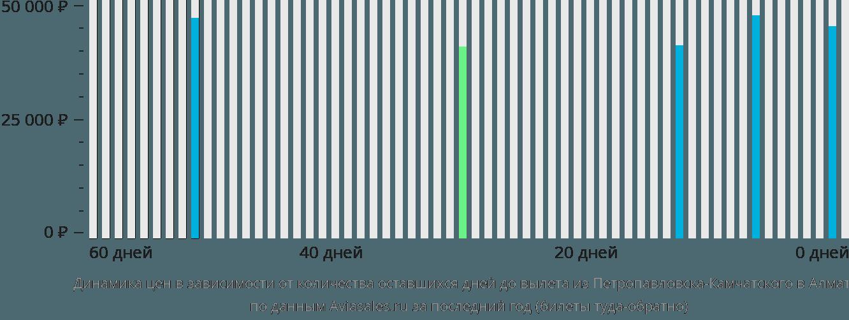 Динамика цен в зависимости от количества оставшихся дней до вылета из Петропавловска-Камчатского в Алматы