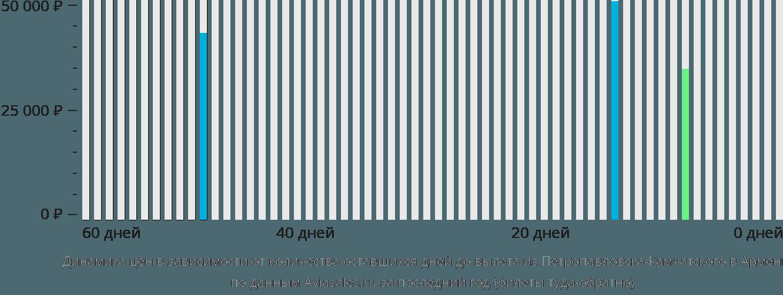 Динамика цен в зависимости от количества оставшихся дней до вылета из Петропавловска-Камчатского в Армению