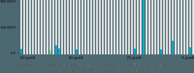 Динамика цен в зависимости от количества оставшихся дней до вылета из Петропавловска-Камчатского в Анкоридж