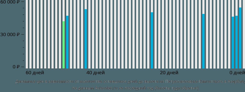 Динамика цен в зависимости от количества оставшихся дней до вылета из Петропавловска-Камчатского в Азербайджан