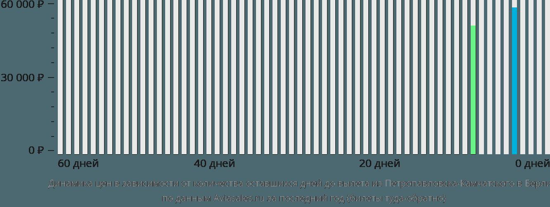 Динамика цен в зависимости от количества оставшихся дней до вылета из Петропавловска-Камчатского в Берлин