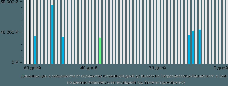 Динамика цен в зависимости от количества оставшихся дней до вылета из Петропавловска-Камчатского в Пекин