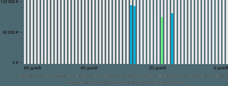 Динамика цен в зависимости от количества оставшихся дней до вылета из Петропавловска-Камчатского в Брисбен