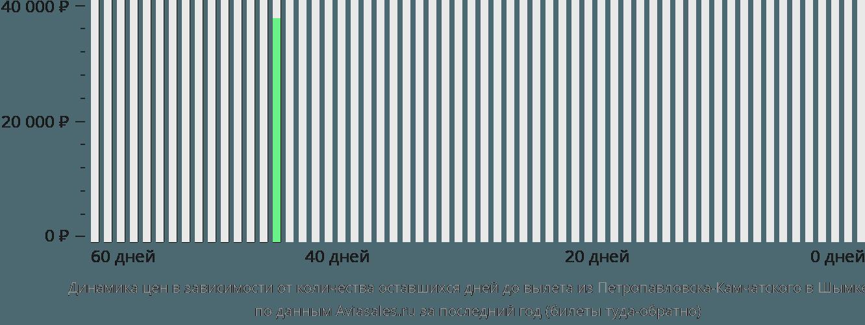 Динамика цен в зависимости от количества оставшихся дней до вылета из Петропавловска-Камчатского в Шымкент