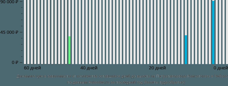Динамика цен в зависимости от количества оставшихся дней до вылета из Петропавловска-Камчатского в Чебоксары
