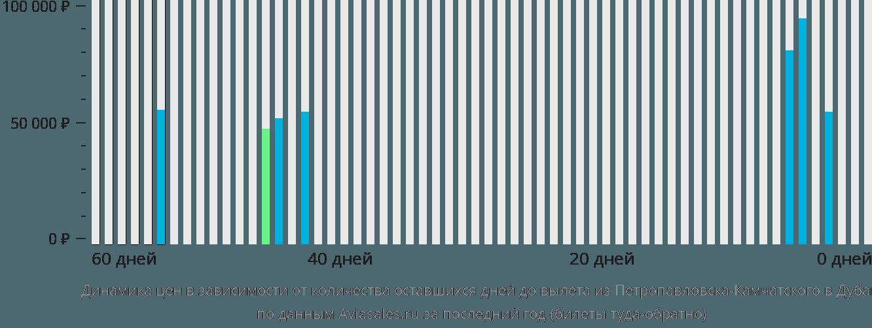 Динамика цен в зависимости от количества оставшихся дней до вылета из Петропавловска-Камчатского в Дубай