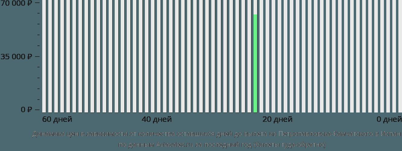 Динамика цен в зависимости от количества оставшихся дней до вылета из Петропавловска-Камчатского в Испанию