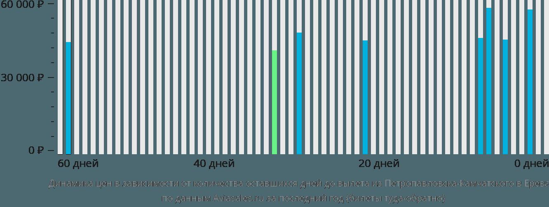 Динамика цен в зависимости от количества оставшихся дней до вылета из Петропавловска-Камчатского в Ереван