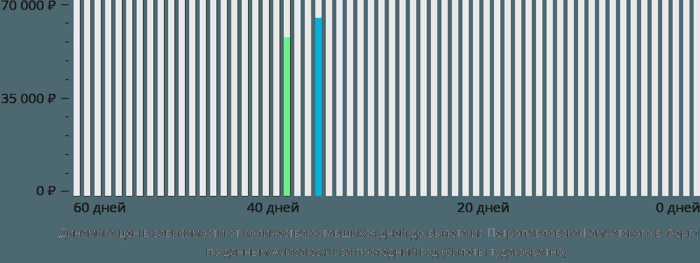 Динамика цен в зависимости от количества оставшихся дней до вылета из Петропавловска-Камчатского в Фергану