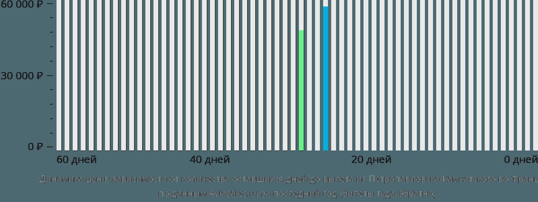 Динамика цен в зависимости от количества оставшихся дней до вылета из Петропавловска-Камчатского во Францию
