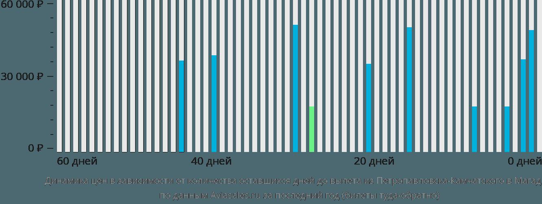Динамика цен в зависимости от количества оставшихся дней до вылета из Петропавловска-Камчатского в Магадан
