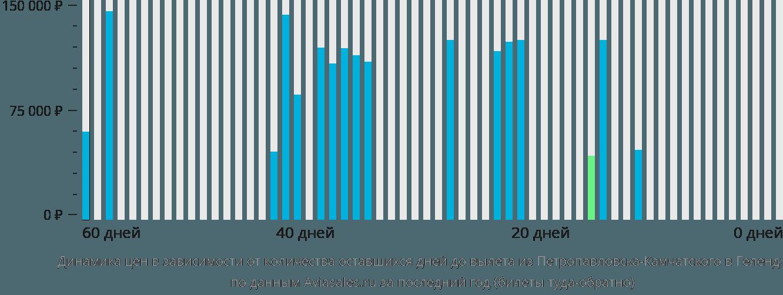Динамика цен в зависимости от количества оставшихся дней до вылета из Петропавловска-Камчатского в Геленджик