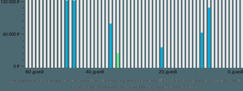 Динамика цен в зависимости от количества оставшихся дней до вылета из Петропавловска-Камчатского в Нижний Новгород
