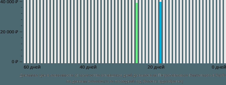Динамика цен в зависимости от количества оставшихся дней до вылета из Петропавловска-Камчатского в Харбин