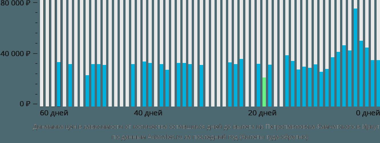 Динамика цен в зависимости от количества оставшихся дней до вылета из Петропавловска-Камчатского в Иркутск