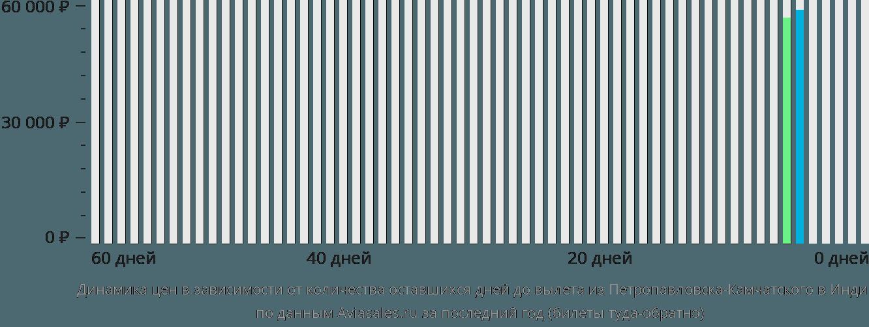 Динамика цен в зависимости от количества оставшихся дней до вылета из Петропавловска-Камчатского в Индию