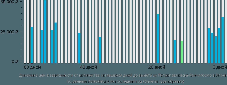 Динамика цен в зависимости от количества оставшихся дней до вылета из Петропавловска-Камчатского в Японию