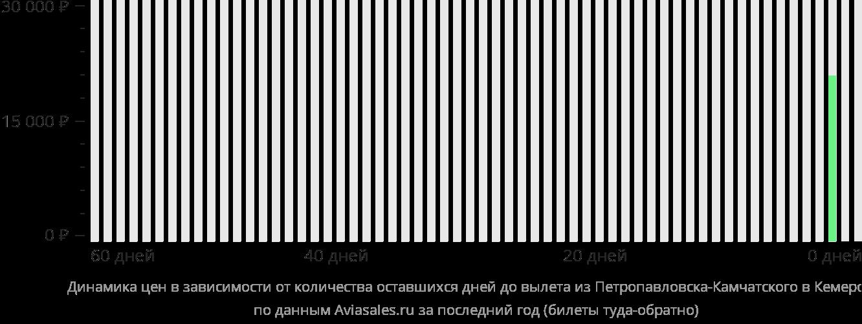 Динамика цен в зависимости от количества оставшихся дней до вылета из Петропавловска-Камчатского в Кемерово
