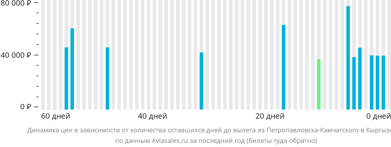 Динамика цен в зависимости от количества оставшихся дней до вылета из Петропавловска-Камчатского в Кыргызстан
