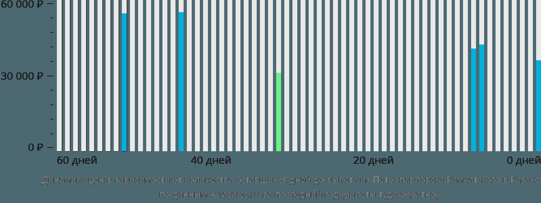 Динамика цен в зависимости от количества оставшихся дней до вылета из Петропавловска-Камчатского в Казахстан