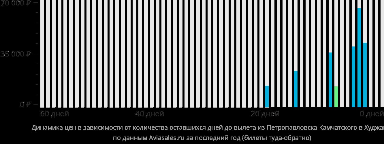 Динамика цен в зависимости от количества оставшихся дней до вылета из Петропавловска-Камчатского в Худжанд