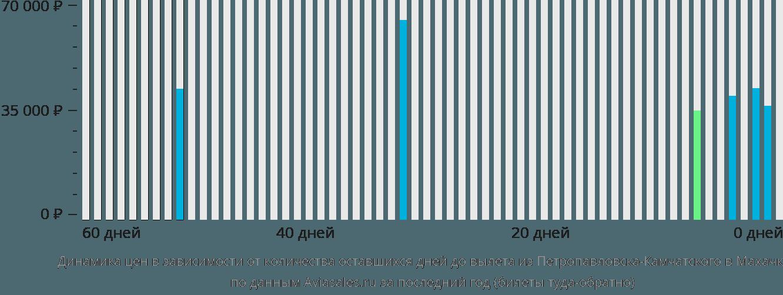 Динамика цен в зависимости от количества оставшихся дней до вылета из Петропавловска-Камчатского в Махачкалу