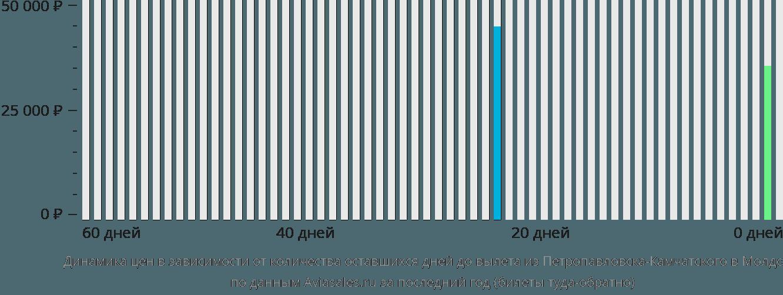 Динамика цен в зависимости от количества оставшихся дней до вылета из Петропавловска-Камчатского в Молдову