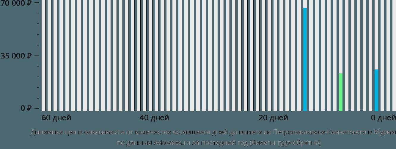 Динамика цен в зависимости от количества оставшихся дней до вылета из Петропавловска-Камчатского в Мурманск