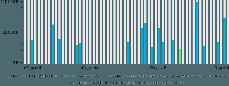 Динамика цен в зависимости от количества оставшихся дней до вылета из Петропавловска-Камчатского в Минеральные Воды